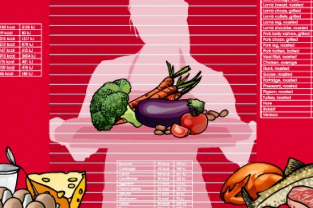 საკვები ინგრედიენტების კალორიების ცხრილები